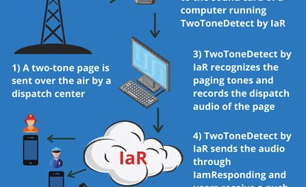 IamResponding Acquires and Integrates TwoToneDetect