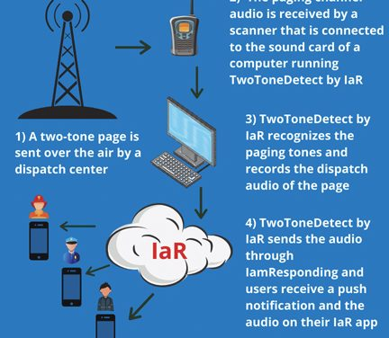 IamResponding Acquires and Integrates TwoToneDetect